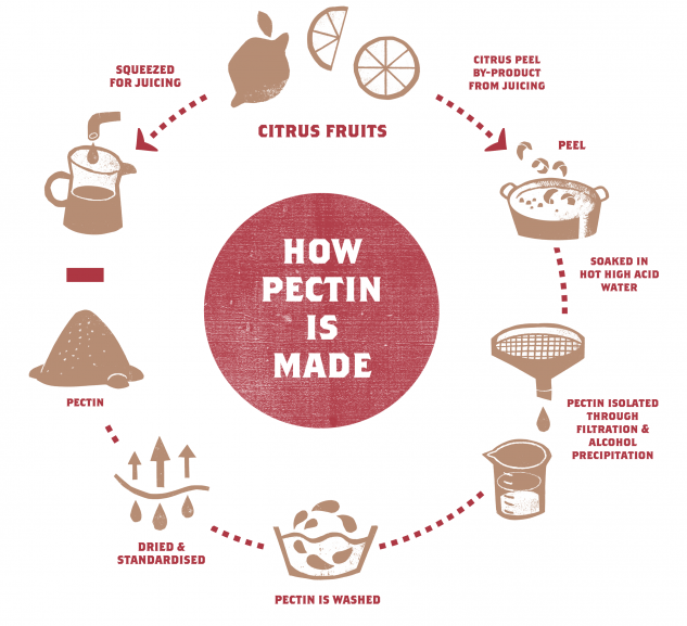How Pectin is Made